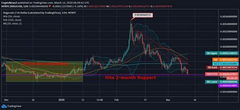 Dogecoin Faces a Dearth of Momentum and Strikes $0.00206