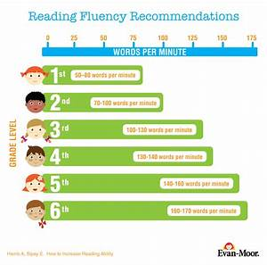 Reading Words Per Minute Grade Level Chart How Many Words Per Minute Should My Child Read A Guide To