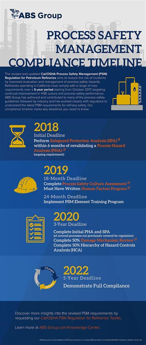 infographic calosha psm regulation compliance timeline