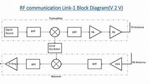 Rf Sys Ppt Tx And Rx 1