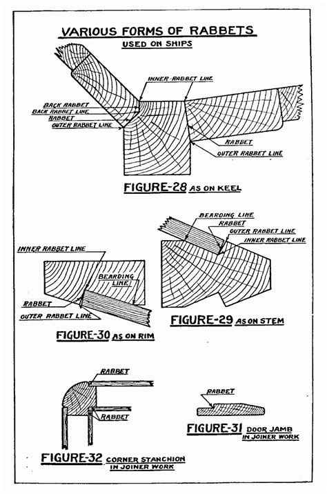 Boat Building Terms And Definitions by The Model Shipwright Shipbuilding Terms And Phrases Quot R Quot