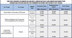 Aadvantage Miles Chart How To Fly Hawaiian From Nyc To Hawaii With Aadvantage Miles