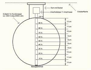 Durchmesser Berechnen Zylinder : f llstandsanzeige ~ Themetempest.com Abrechnung
