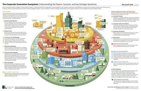 The Corporate Innovation Ecosystem — Strategyzer