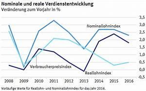 Lohnsteuer Berechnen 2016 : verdienstrechner berechnen sie nettoverdienst aus dem bruttoverdienst ~ Themetempest.com Abrechnung