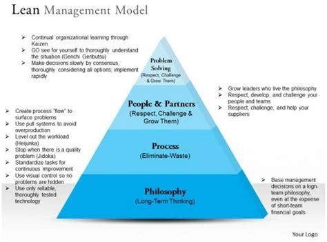 lean management model powerpoint