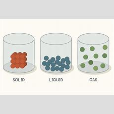 Properties Of Matter Gases