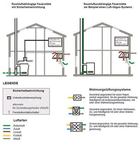 Kontrollierte Be Und Entlueftungsanlage Nachtraeglich Einbauen by Wechselwirkungen Feuerst 228 Tten L 252 Ftung Shkwissen