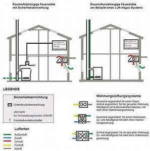 Gasherd Mit Gasflasche Betreiben : kaminofen und l ftungsanlage klimaanlage und heizung zu hause ~ Markanthonyermac.com Haus und Dekorationen