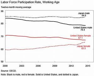 Demographic Trends and Growth in Japan and the United ...
