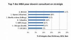 Les Meilleurs MBA Pour Devenir Consultant En Stratgie