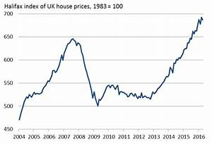 UK house prices show signs of cooling after three