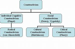 Cetl Online Portal    Constructivism In Education