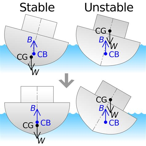 Ship Stability by File Ship Stability Svg Wikimedia Commons