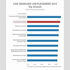 Cornell Law School Ranks Second In 2014 Graduate Job Placement
