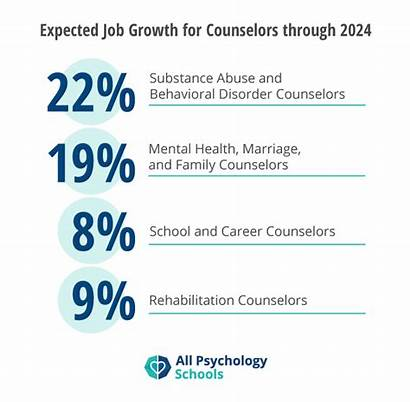 Counselor Become Job Counseling Growth Degrees