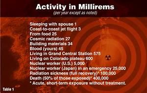 Fukushima Just How Dangerous Is Radiation
