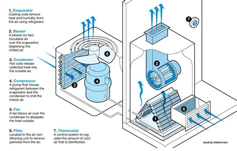 Home Air Conditioning Diagram by Air Conditioning Tips How Does Air Conditioning Work