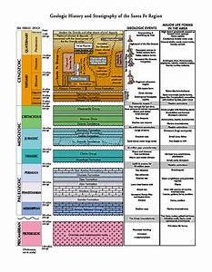 stratigraphy - definition - What is
