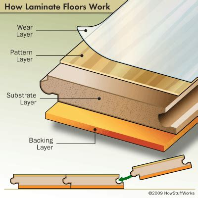 what is a laminate floor about laminate flooring about laminate flooring howstuffworks