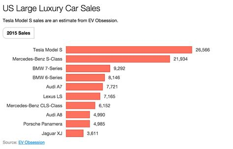 large luxury car   tesla model   sales