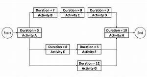 Pmp Network Diagram Practice Questions