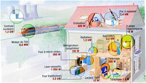 côté maison cuisine consommation d 39 énergie mix énergétique introduction