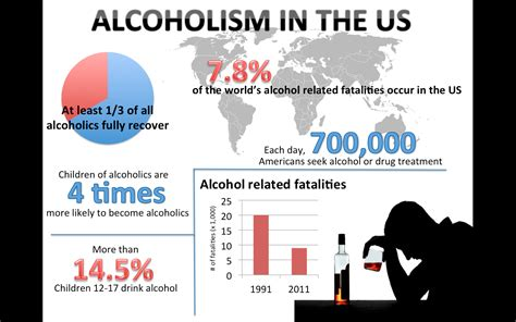 And Abuse Policy Template Lovely Alcoholism Alcoholism Stats Average Married