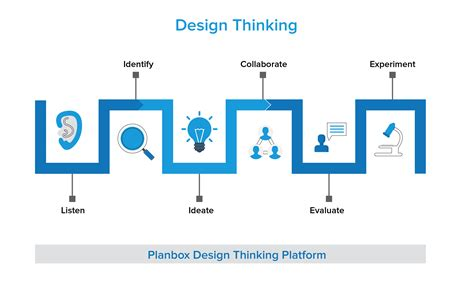 Design Thinking Platform - Planbox