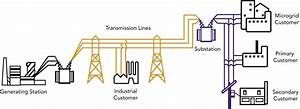 Power Grid Services
