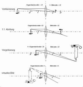 Optik Berechnen : kapitel 8 abbildungen ~ Themetempest.com Abrechnung