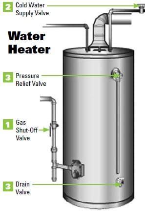 How Do I Shut Down My Water Heater?  Shipley Plumbing