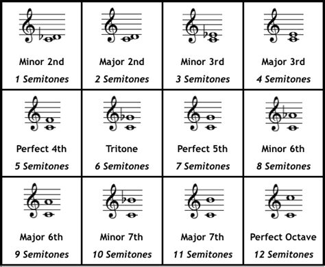 In music theory, an interval is the difference in pitch between two sounds. Chords & Intervals - The Jazz Piano Site