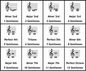Chords & Intervals - The Jazz Piano Site