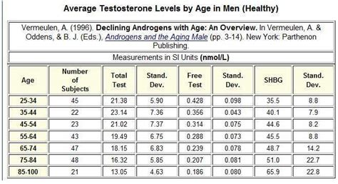 normal male testosterone levels   uk