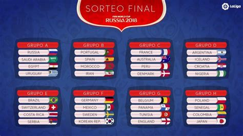 Spain pitted against Portugal, Iran & Morocco in Russia ...