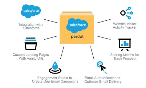 What Is Pardot? The Marketing Automation Tool That Engages. Acceptance Car Insurance Math Tutors Austin Tx. Insurance Companies In Florida. Rational Developer For I E Commerce Logistics. Straight Truck Insurance Is A Fibroid A Tumor. Baltimore Replacement Windows. Dayton Art Institute Hours Envelope Size #9. Business Strategy Examples Create Data Model. Beauty Schools California Acne Skin Condition