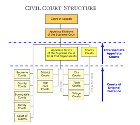 Us New York Diagram by Cases Courts New York Resources Guides At Georgetown