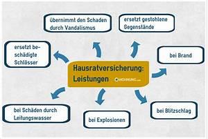Hausratversicherung Was Zahlt Sie : hausratversicherung verwendung f r wohnungsbesitzer ~ Michelbontemps.com Haus und Dekorationen