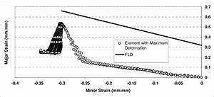 State Of Major And Minor Strain With Respect To Fld Curve