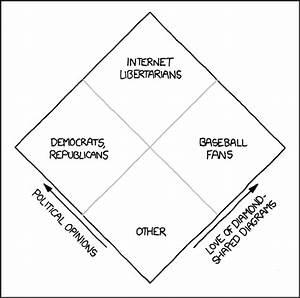 Xkcd  Nolan Chart