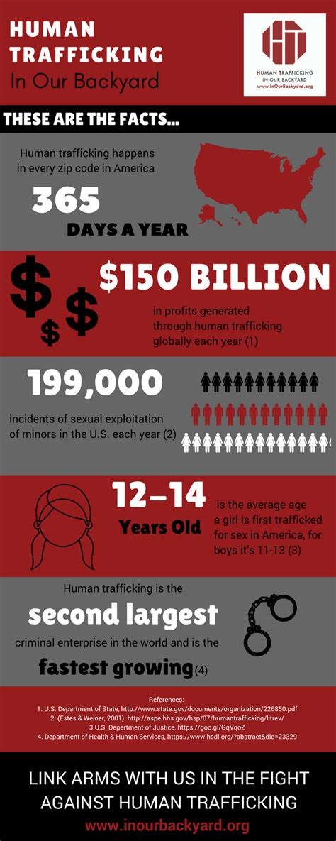 What Is Human Trafficking • In Our Backyard
