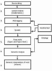Flow Diagram Of Semantic Question Answer