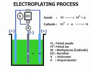 Electroplating Process In Doorbhash Nagar Bareli Id