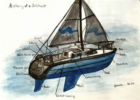 Sailboat Basics by Anatomy Of A Sailboat Sailing Soleil