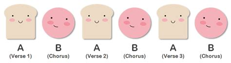 the marvelous musical deli common types of forms