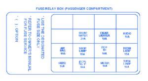 Kia Sorento Compartment Fuse Box Block Circuit