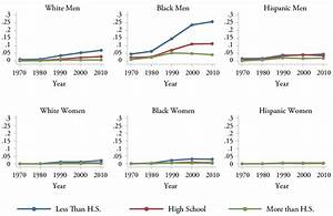 Wayward Sons: The Emerging Gender Gap in Labor Markets and ...