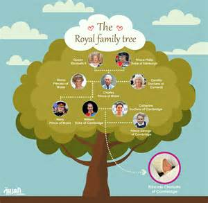 Queen Elizabeth Royal Family Tree