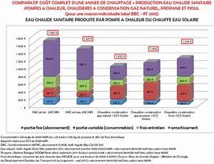 Comparatif Tarif Gaz : prix chauffage climatisation et chauffage ~ Melissatoandfro.com Idées de Décoration
